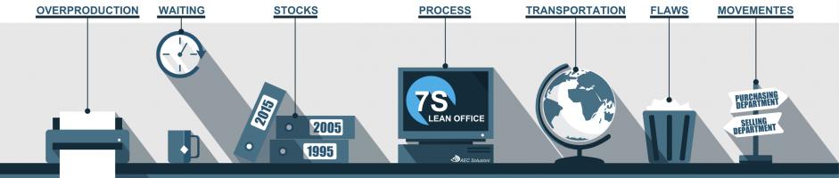 Lean Office: quali sono i difetti da ridurre