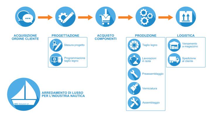 [:it]AEC Soluzioni e il settore nautico: come migliorare l'efficienza produttiva[:]