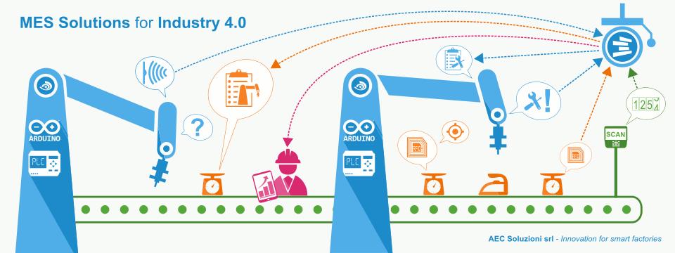 Come digitalizzare i processi produttivi?
