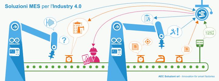 AEC Soluzioni e l'Industry 4.0