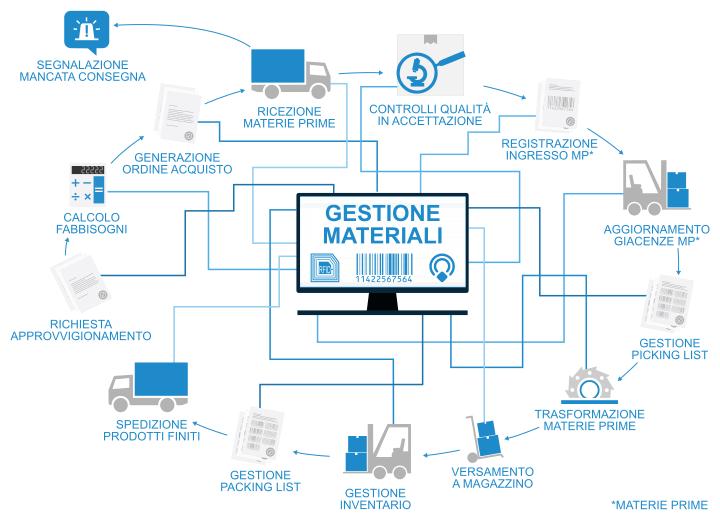 AEC Soluzioni e la gestione dei materiali