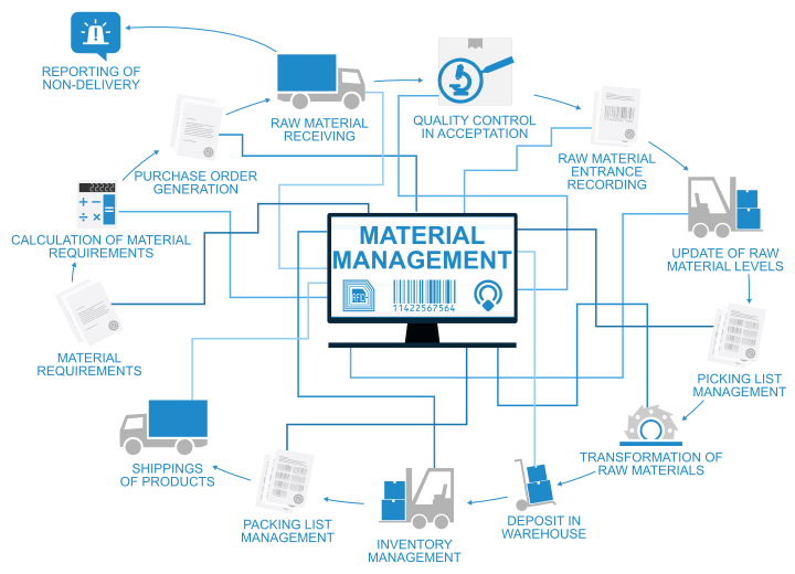 AEC Soluzioni material management