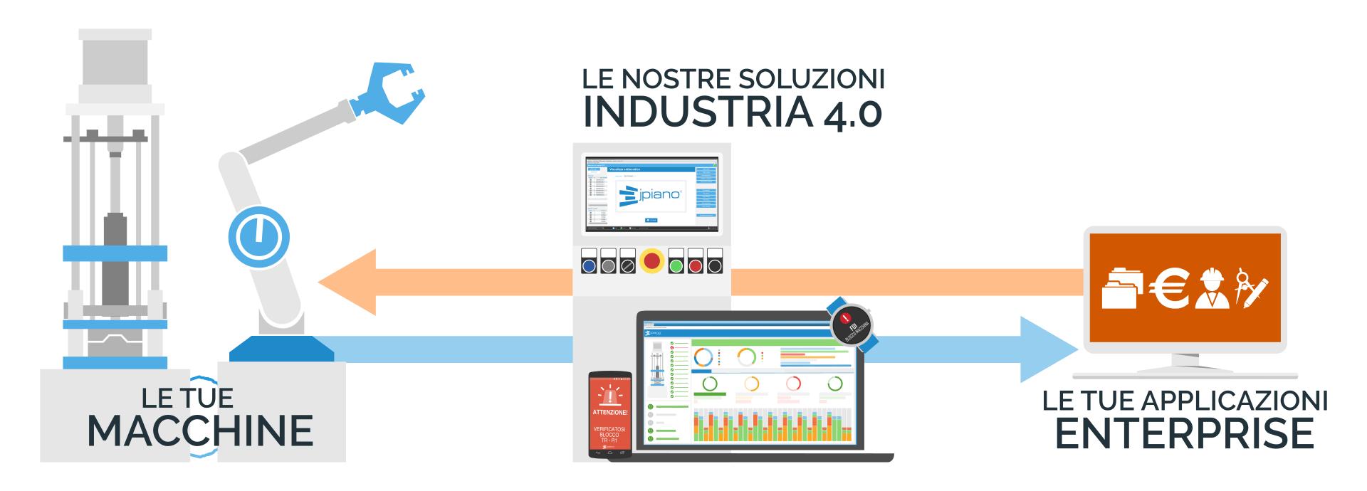 AEC Soluzioni Industria 4.0