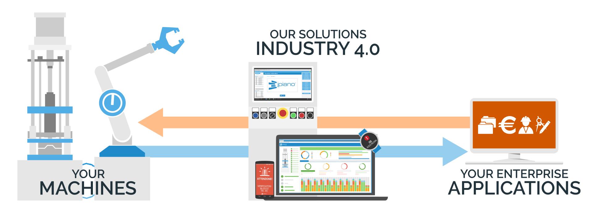 AEC Soluzioni Industria 4.0 cosa facciamo
