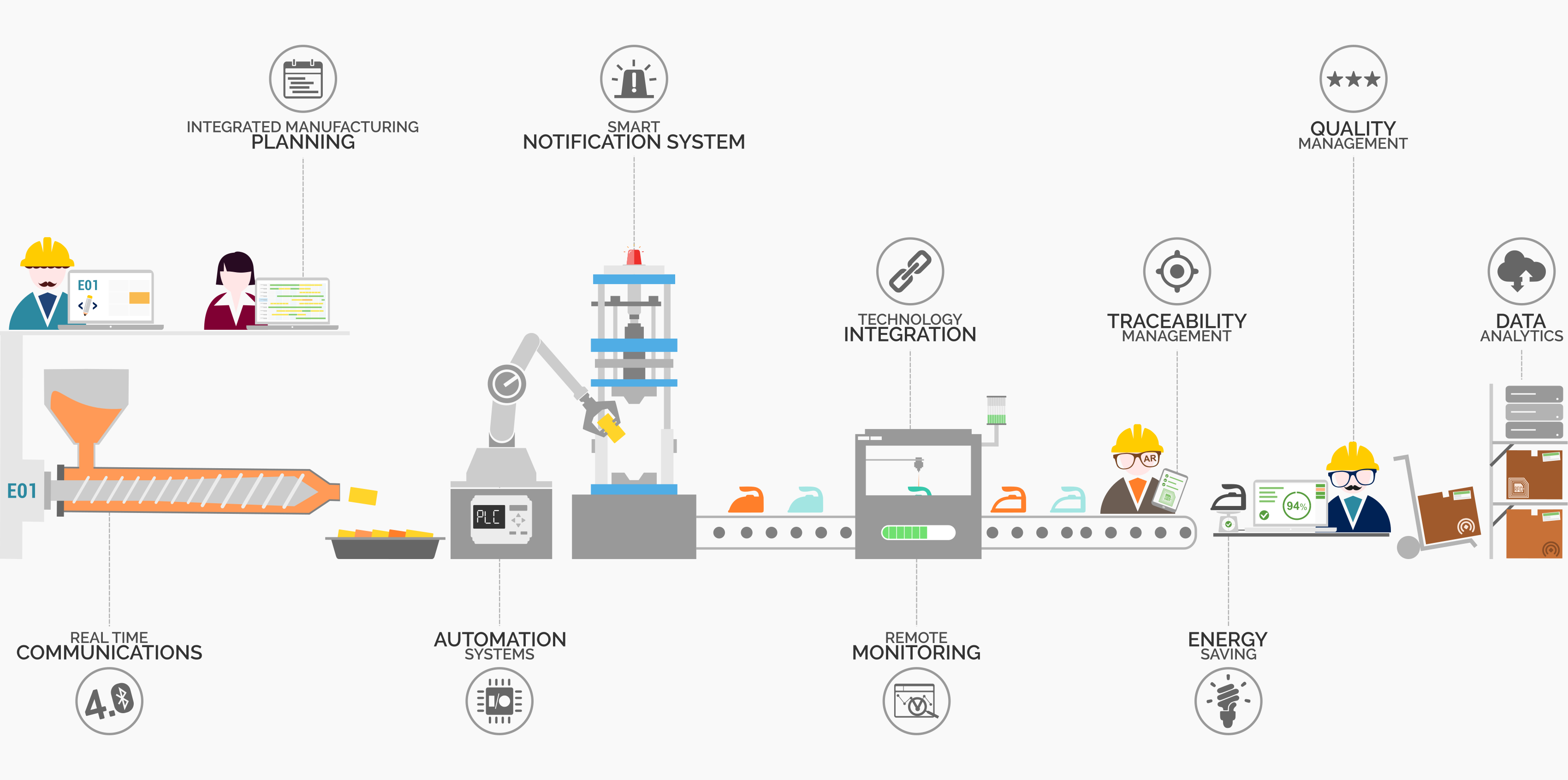 AEC Soluzioni Industria 4.0 MES
